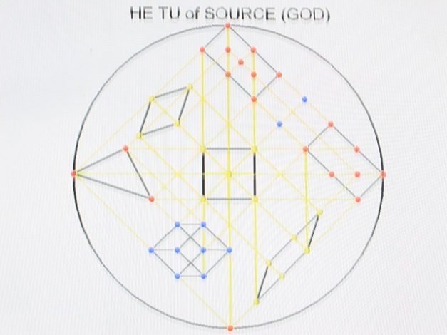 This is the HE TU of SOURCE (GOD).It is simple,balanced,and harmonious in nature.