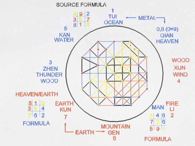 "This is an image of the Universal He Tu in polar form. The line runs through the cube @2/3 to the top side (water) ; 1/3 (earth) bottom side.There are many connections to the Universe in this image.Remember,""As above,so below"" The lines connecting the dots represents the configuration of binary trigrams in the magic matrix"
